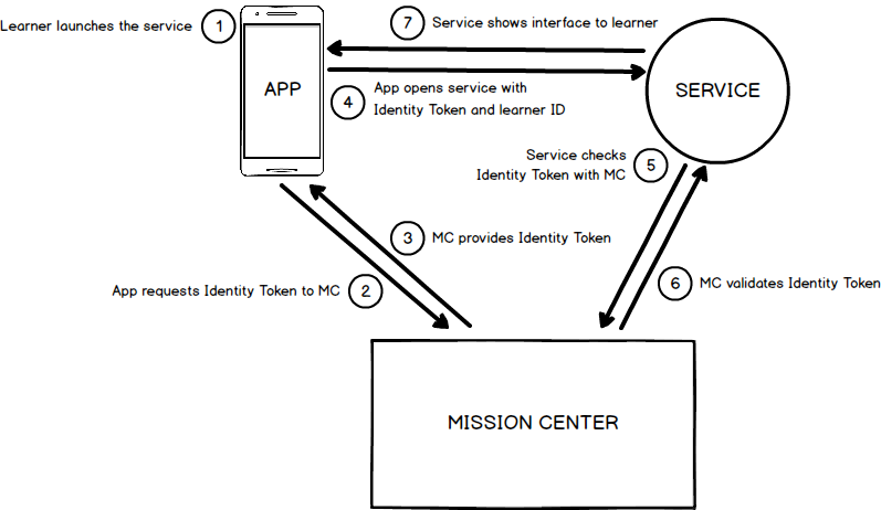 Identity_Token_Workflow.png